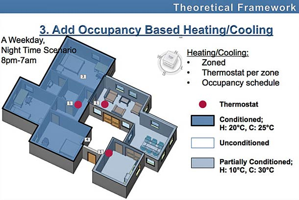 Occupancy-based heating & cooling diagram.